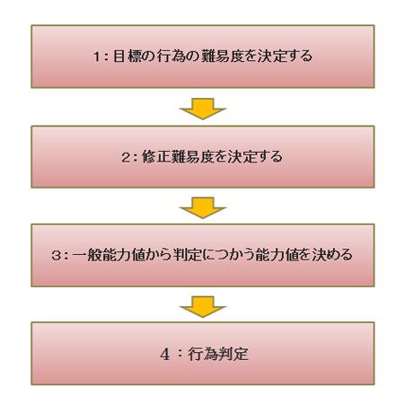 ルール | WT10 ファナティックブラッド